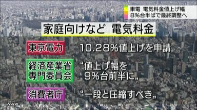 47NEWS > 共同ニュース > 東電値上げ8・47%に圧縮 家庭向け、9月1日実施